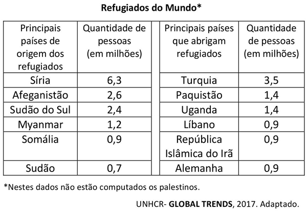 Refugiados do Mundo