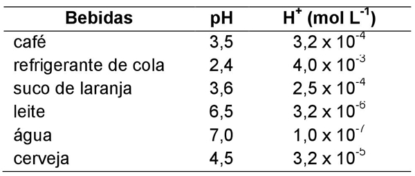 Bebidas pH