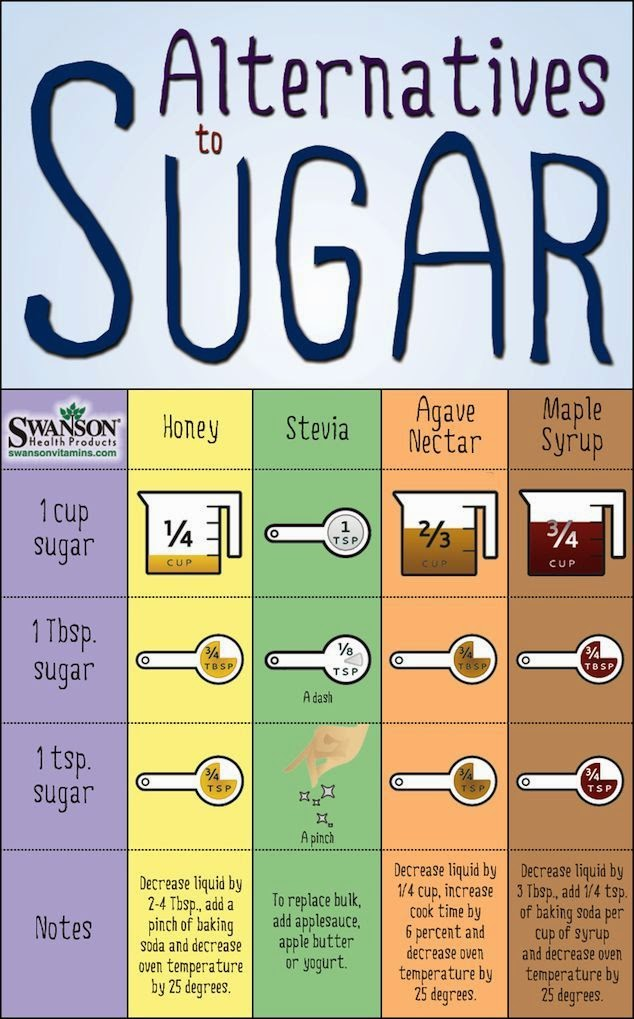hover_share weight loss - alternatives to sugar