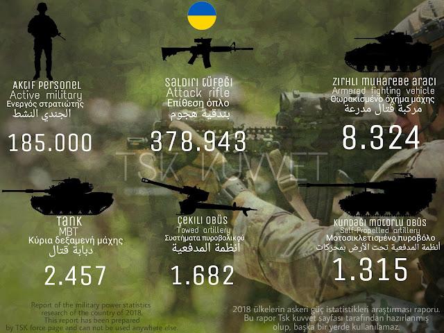 Ukrayna ordusu gücü