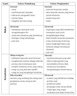 faktor-dan-kendala-bakat-kreativitas-anak