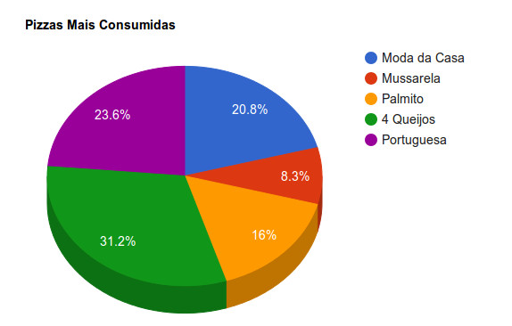 grafico de pizza com google chart tools
