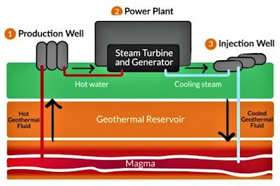 aliran panas bumi