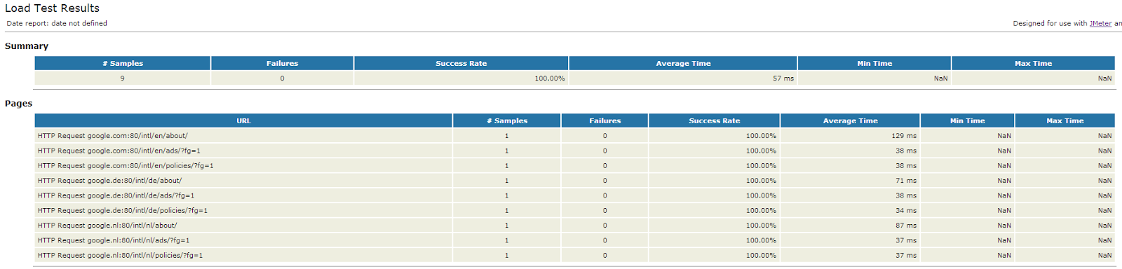 Oracle SOA / Java blog: Sending HTML reports of JMeter