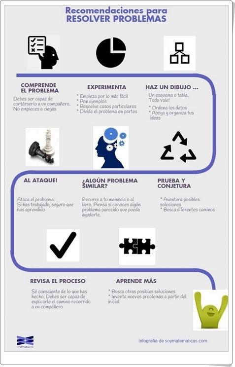 Recomendaciones para resolver problemas Infografía de soymatematicas Matemáticas de Educación Primaria y  Educación Secundaria