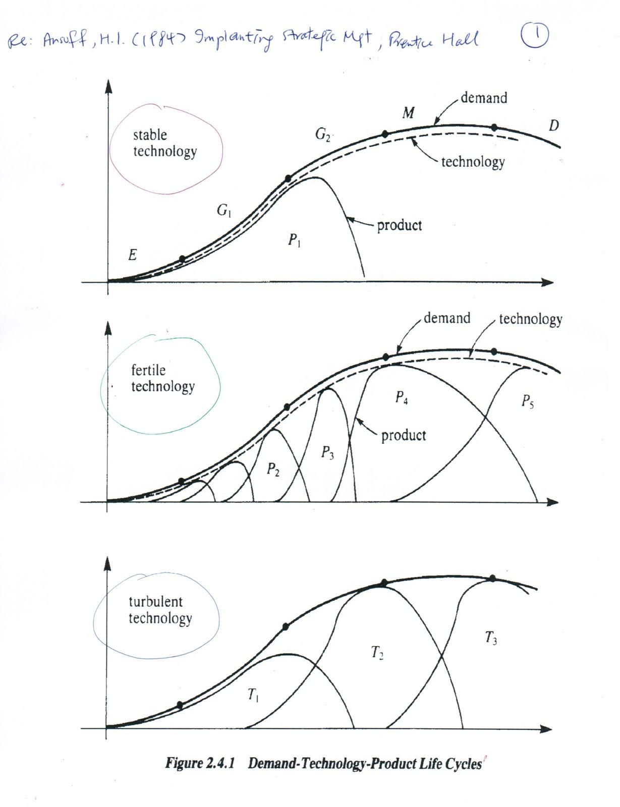 Joseph Kk Ho E Resources Product Life Cycle Management Study