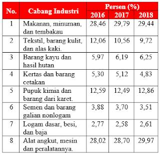 Soal Asli UTBK 2019 Bahasa Indonesia Saintek