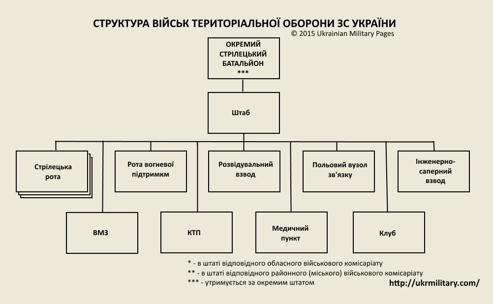 стрілецький батальйон ТрО