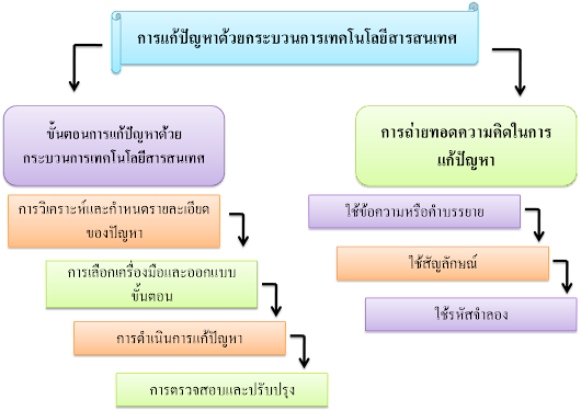2. Creative Chapter 3 on mind mapping style