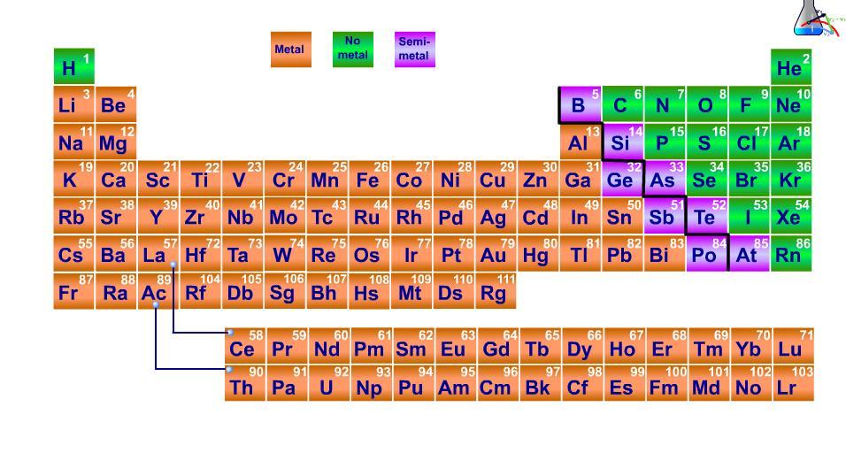 Fisicus las propiedades peridicas son disculpen la redundancia aquellas propiedades que se dan en los elementos por el mero hecho de estar situado en la tabla urtaz Choice Image