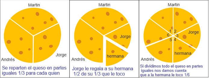 Desafíos Matemáticos Quinto grado, el queso de jorge A cuanto corresponde pagina 52