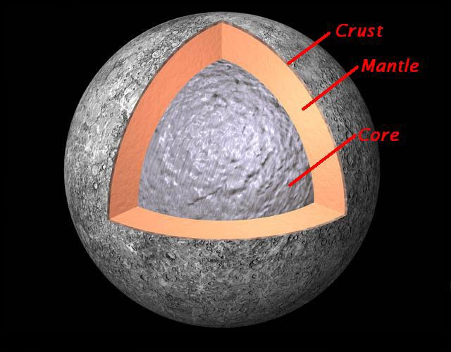 the crust and mantle are made largely of rock, but the core (75% of the  core's diameter is solid iron ) (diagram)