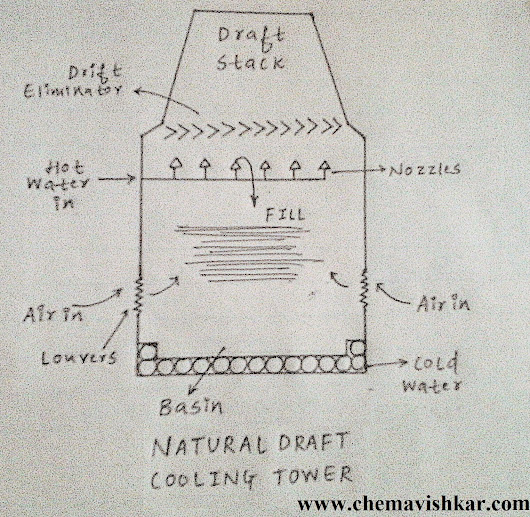 NATURAL DRAFT COOLING TOWERS - Their CONSTRUCTION, WORKING, TYPES AND ADVANTAGES & DISADVANTAGES. | ChemAvishKar
