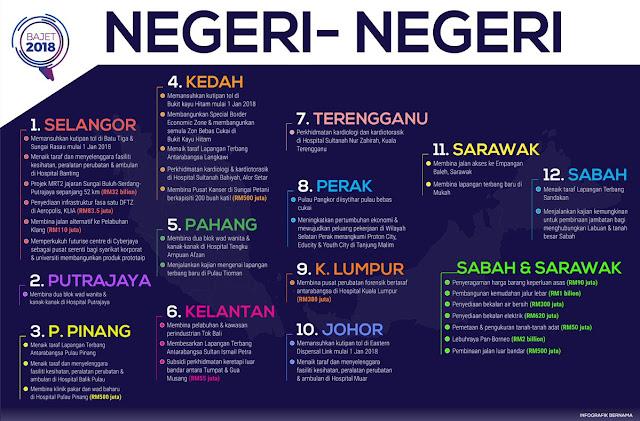 Bajet 2018 Peruntukakan RM280.25 Billion