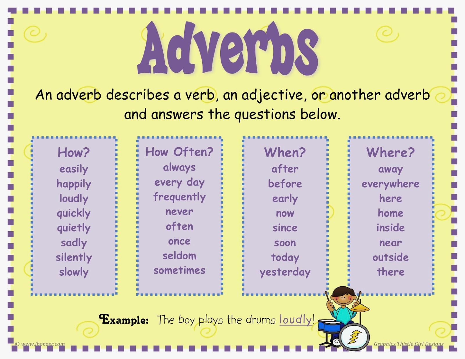 Adverbs And Its Kinds