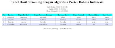 Program Stemming Bahasa Indonesia Dengan Algoritma Porter Menggunakan PHP