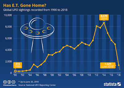 The real truth showing a steep drop in UFO reports.