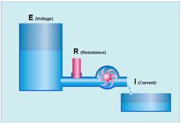 diagram gambar hubungan voltase arus dan tegangan