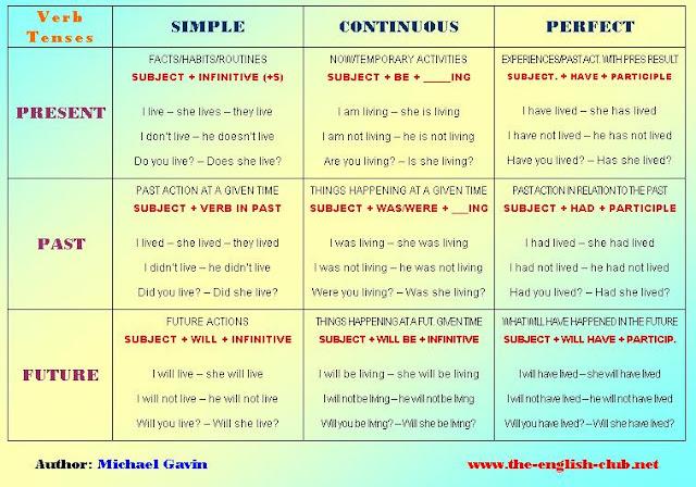 Pengertian Tenses (Present Tense, Past Tense, dan Future Tense)
