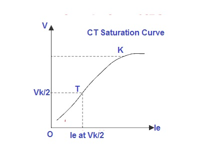 Knee Point Voltage of Current Transformer | Electrical Concepts