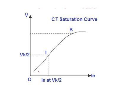 CT KNEE POINT VOLTAGE CALCULATION PDF DOWNLOAD