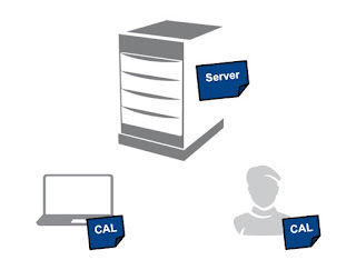 Licentiere Microsoft, Licentiere SQL Server 2017, Licentiere SQL Server in mediul fizic, Microsoft SQL Server, SQL Server, SQL Server 2017,