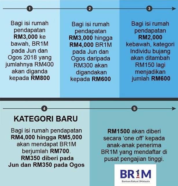 Jumlah Bantuan BR1M 2018 Dan Kategori Baru
