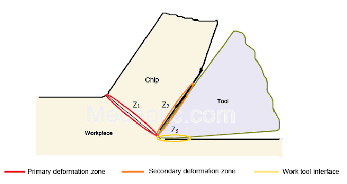 Three Zones Of Heat Generation And Heat Distribution In Metal Cutting – Shear Zone, Friction Zone, Work Tool Contact Zone