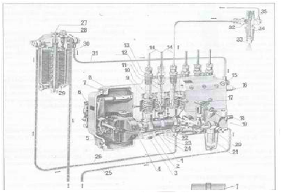 sistem za dovod goriva kod dizel motora