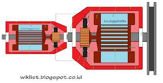 Pembahasan Lengkap Generator Listrik sinkron