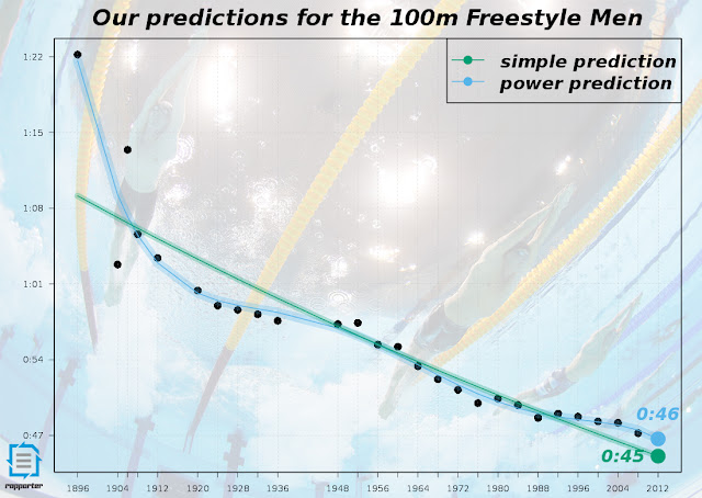 Prediction for the 100m freestyle men
