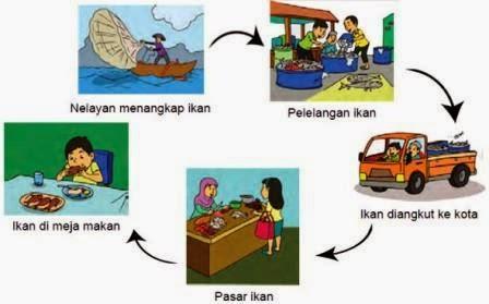 proses penjualan ikan