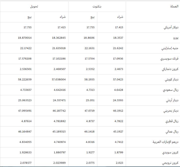 أسعار العملات اليوم الاحد في مصر