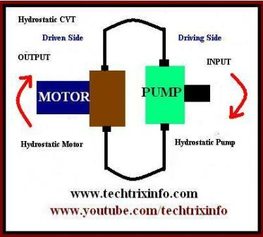 techtrixinfo working of hydrostatic cvt explained. Black Bedroom Furniture Sets. Home Design Ideas