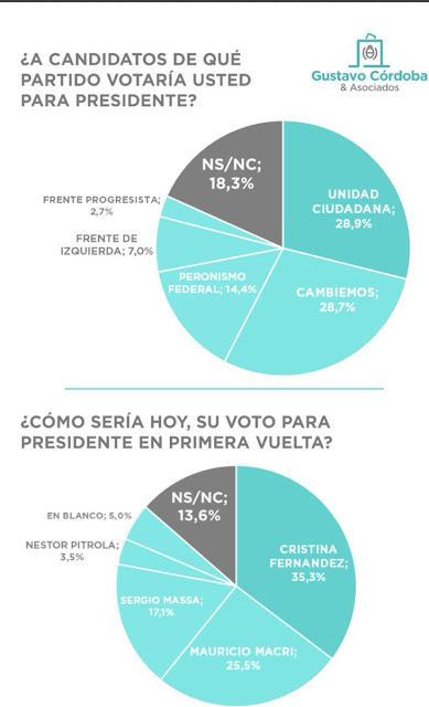 (2) una encuesta que está haciendo mucho ruido