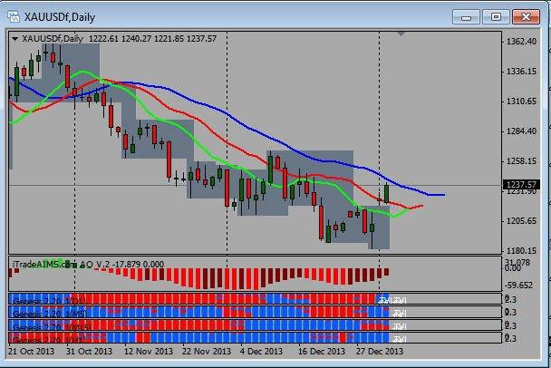 XAUUSD, Fractals, Awesome Oscillator