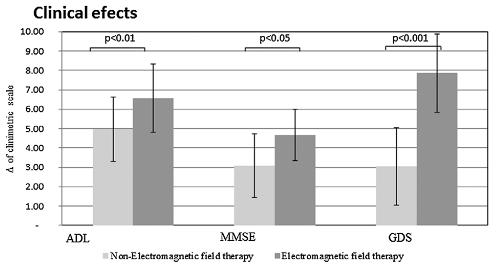 図:超低周波数電磁界の脳梗塞治療効果