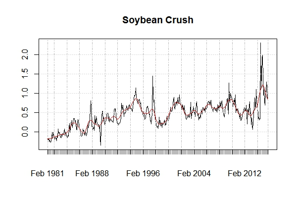 historical soybean crush spread ($/bushel)