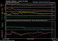 Dane nt. wiatru słonecznego z DSCOVR w ostatniej dobie napływu CHHSS - widoczny powrót do standardowych wartości prędkości wiatru poniżej 450 km/sek., przy niemal zerowym Bt i Bz skutkującym nieustannie stanem ciszy w ziemskim polu magnetycznym. Credit: SWPC