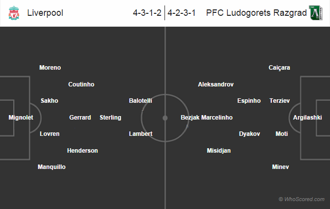 Possible Lineups: Liverpool vs Ludogorets Razgrad (2014/2015)