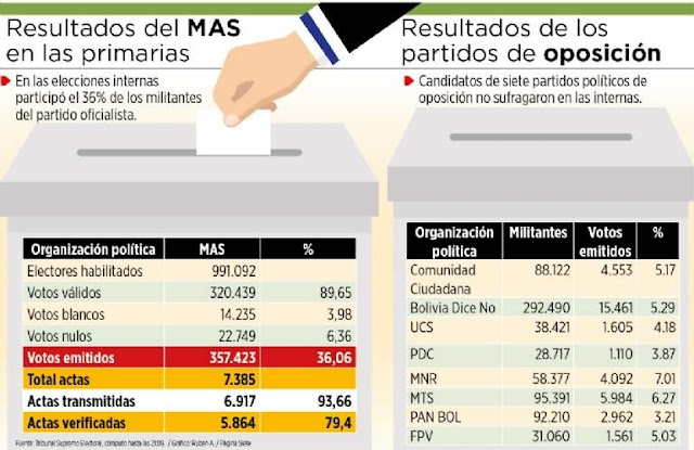 Primarias: Sólo el 32% de militantes del MAS votó por Morales