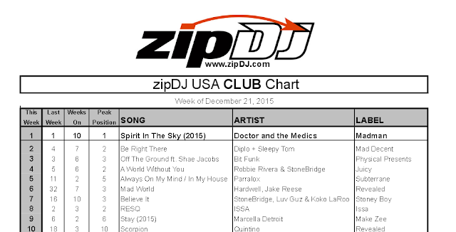 Always On My Mind - Number 9 on the ZIP DJ USA Charts