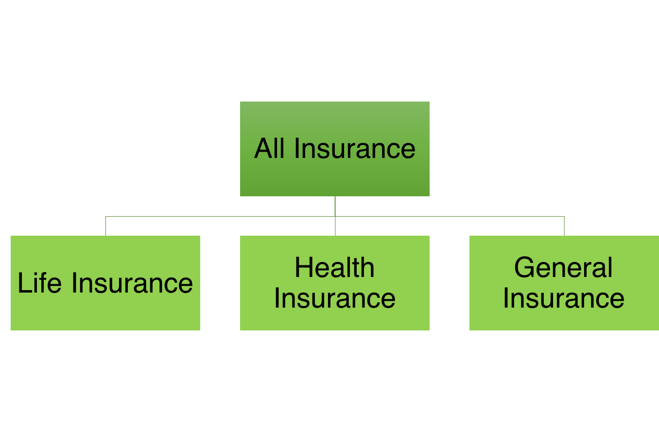 The complete guide to planning your insurance - Lazy ...