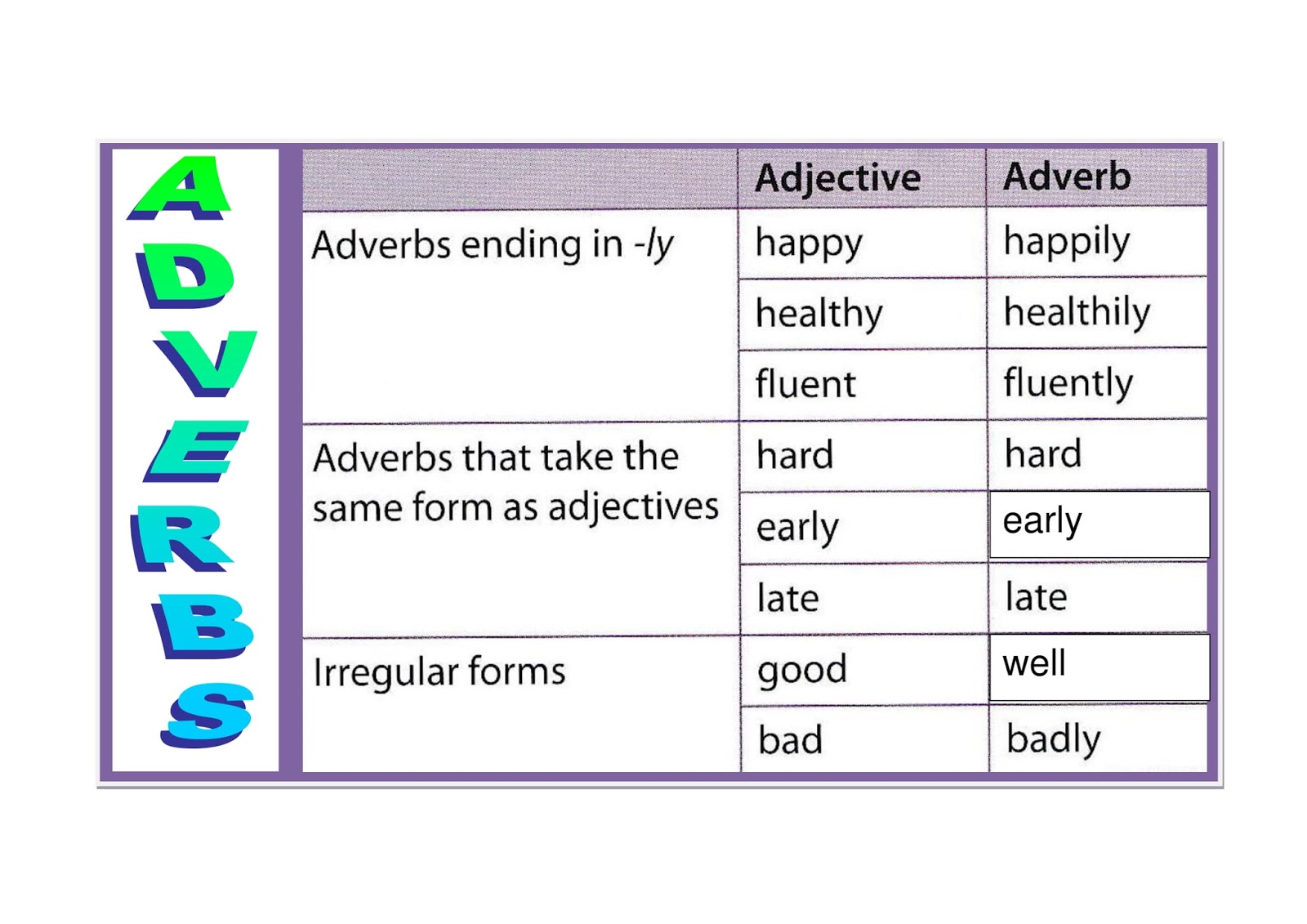 The English Teacher Comparative And Superlative Adverbs