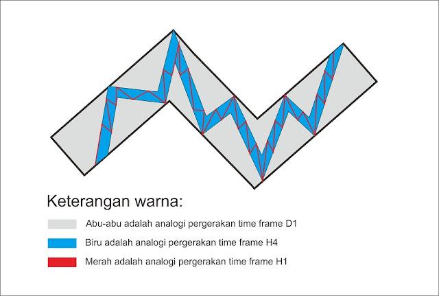 analogi_pergerakan_trend_antar_time_frame