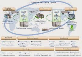 Quan hệ đối tác 3PL có thể giảm gánh nặng cho các nhà sản xuất LATAM
