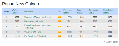 Highest Ranked University PN