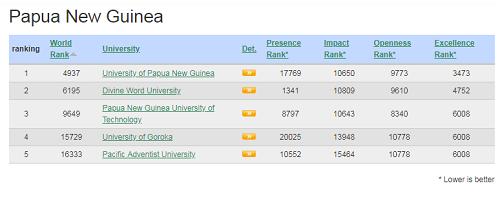 Highest Ranked University PN
