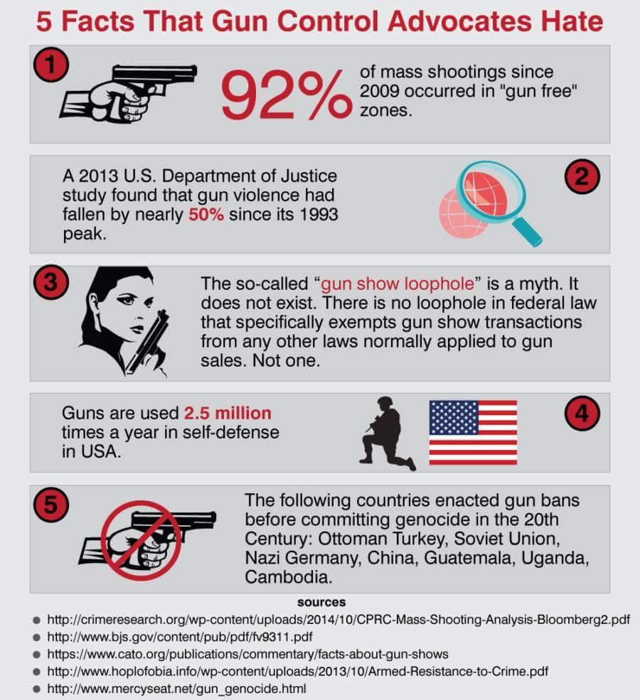 the issue of gun control and violence in canada and us No other developed country in the world has anywhere near the same rate of gun violence as america the us has nearly six times the gun homicide rate as canada, more than seven times as sweden.