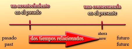 Mi Rgularizacion De Ingles 2013